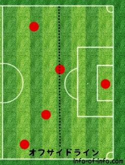 オフサイドとは!?複雑なサッカールールを図解で簡単解説!